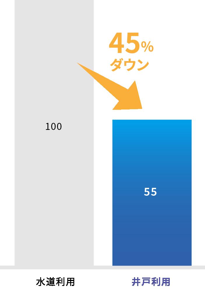 1日あたり1000立方メートル水道利用時より45%料金がダウン