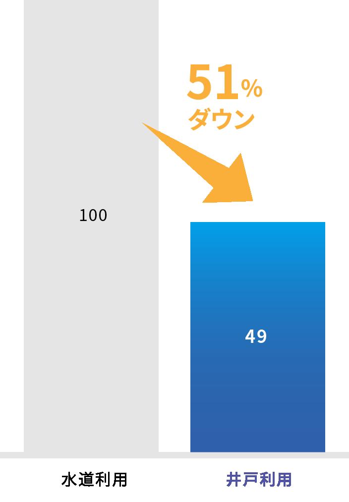 1日あたり1000立方メートル水道利用時より51%料金がダウン